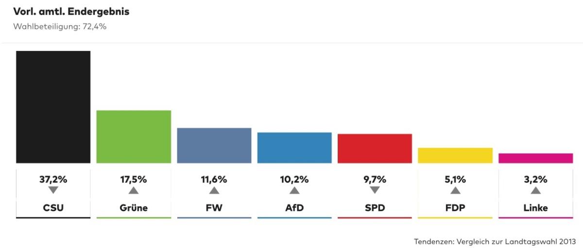 Amtliches Endergebnis Bayern