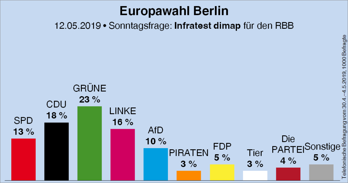 Umfragewerte Europawahl