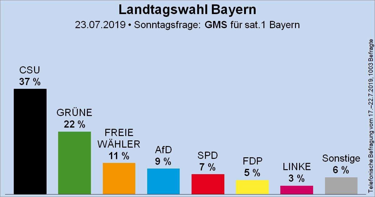 Umfragewerte Landtagswahl Bayern